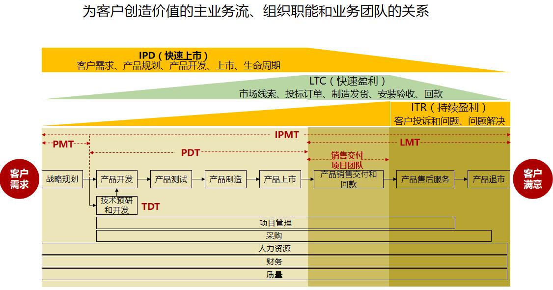 IPD方法与理念2.png