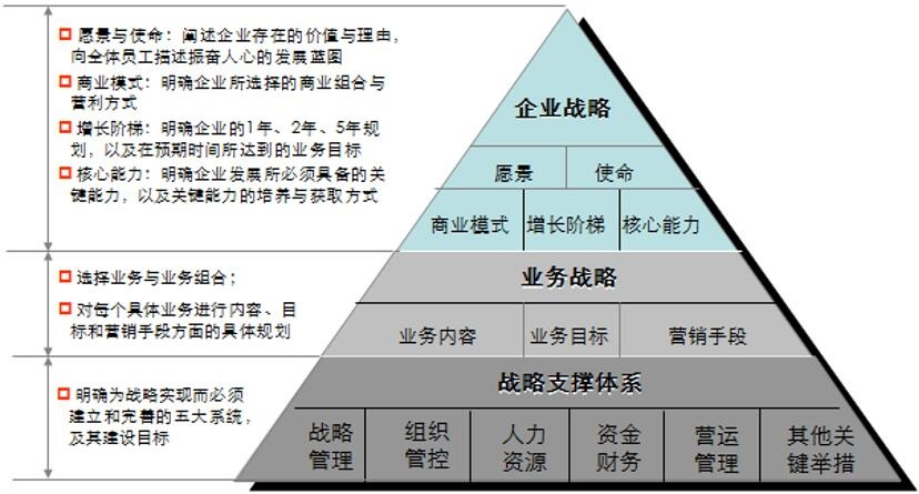企業發展戰略規劃2.jpg