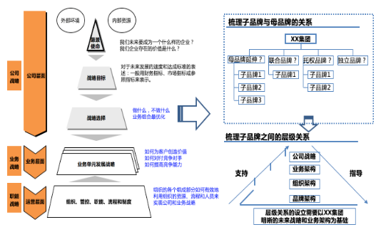 品牌定位规划与品牌管理4.png