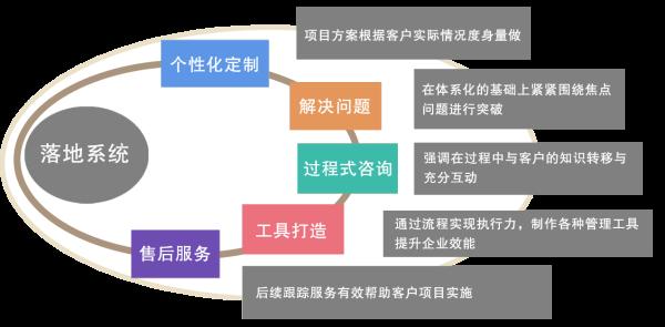品牌定位规划与品牌管理2.png