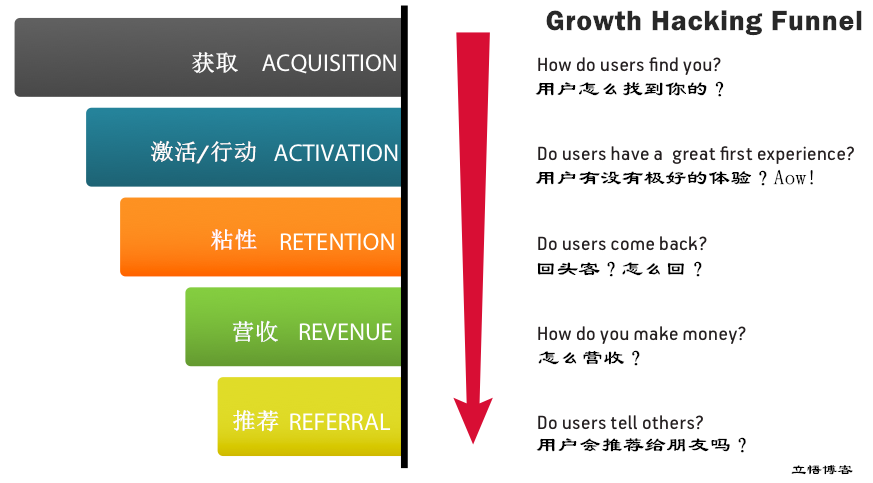 growth hacking funnel.png