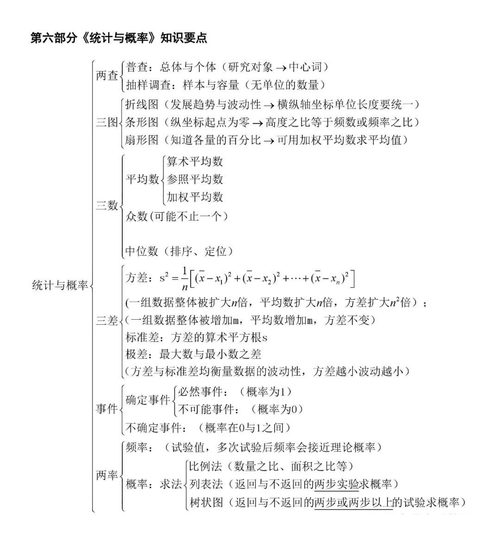 北京初中数学知识点结构图汇总,你想要的都在这里!