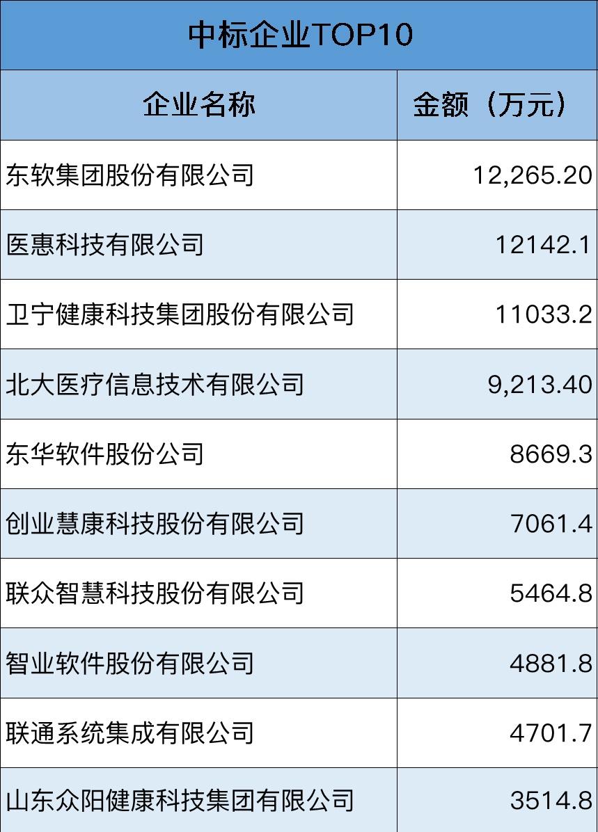 中标企业TOP10.jpg