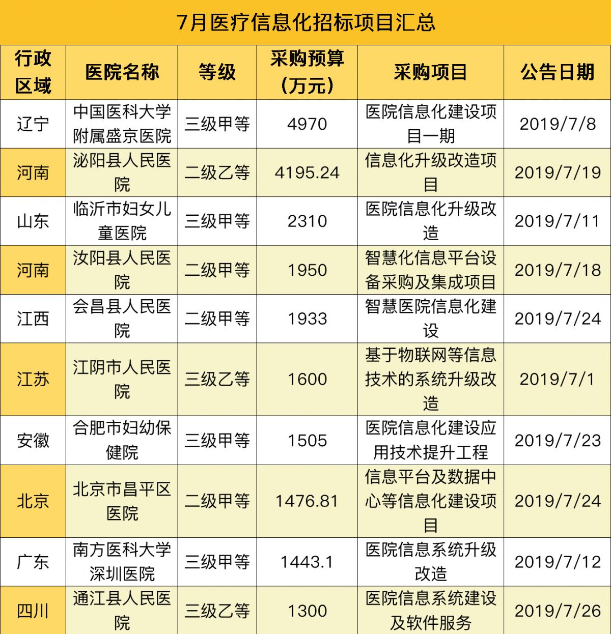 招标top10.png
