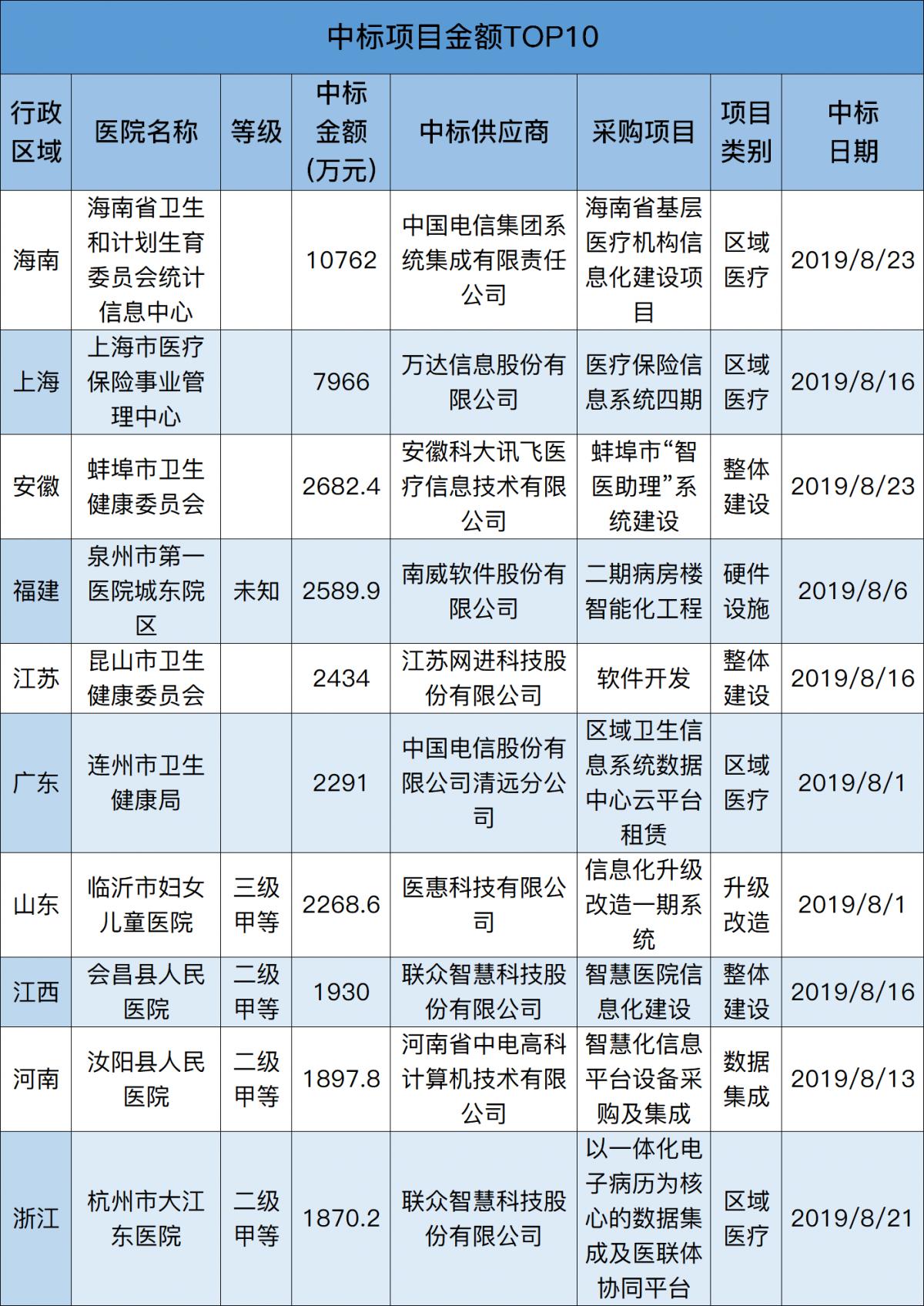 中标TOP10.png