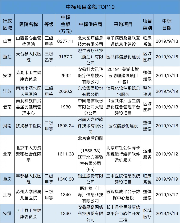 中top10.png