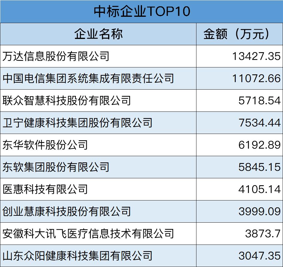中标企业top10.png