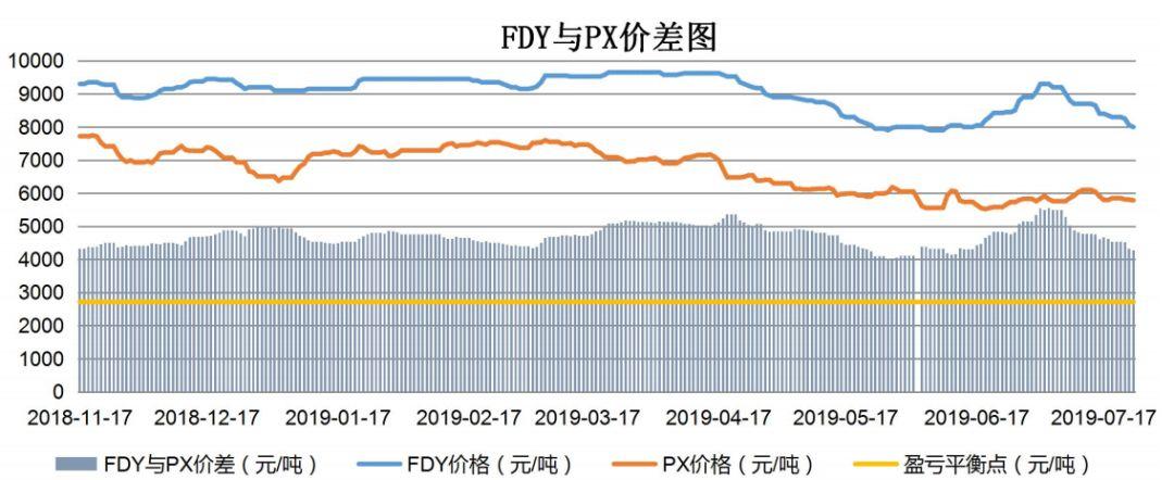 【钜鑫资本】20190724聚酯产业链价差跟踪
