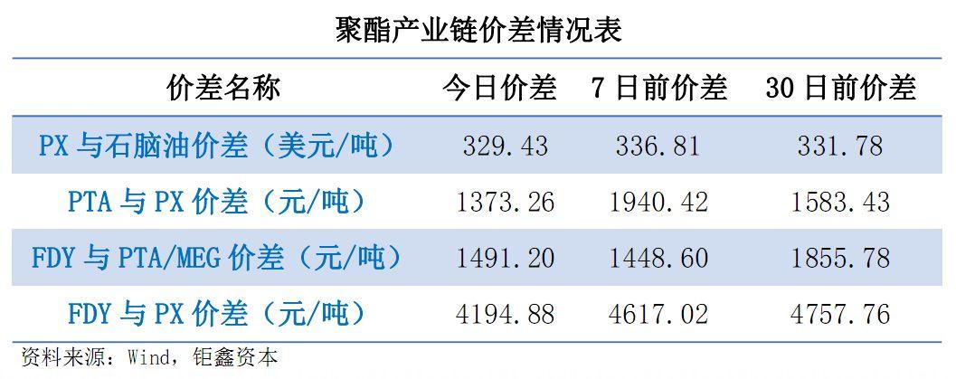 【钜鑫资本】20190725聚酯产业链价差跟踪