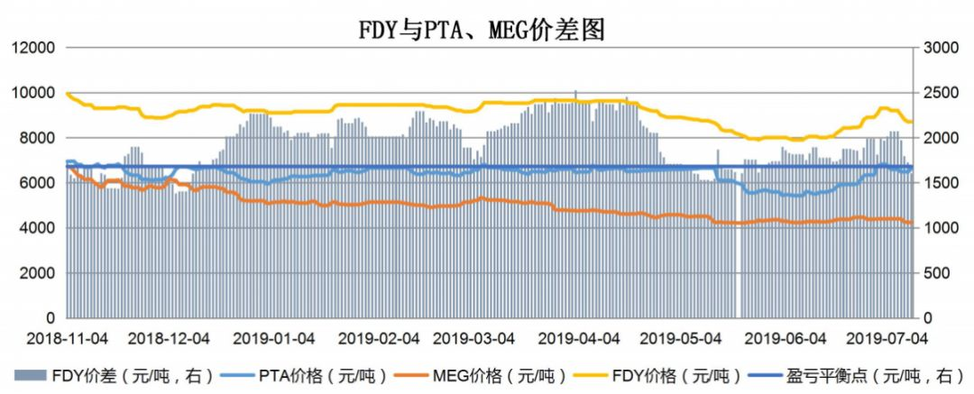【钜鑫资本】20190711聚酯产业链价差跟踪