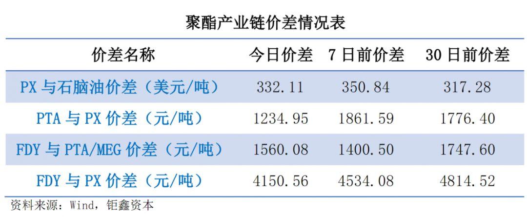 【钜鑫资本】20190726聚酯产业链价差跟踪