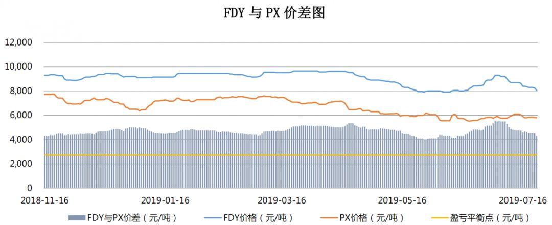 【钜鑫资本】20190723聚酯产业链价差跟踪