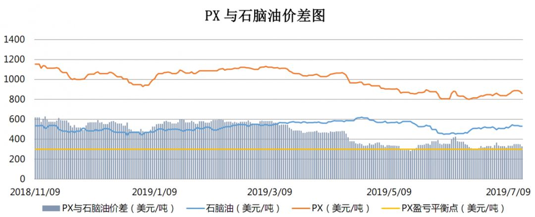 【钜鑫资本】20190716聚酯产业链价差跟踪