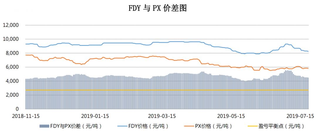 【钜鑫资本】20190722聚酯产业链价差跟踪