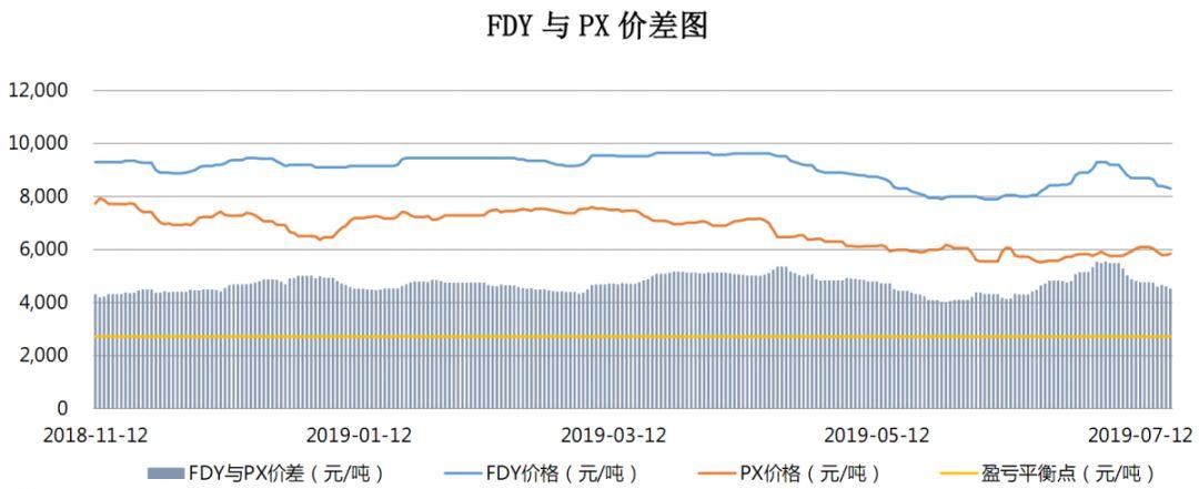 【钜鑫资本】20190719聚酯产业链价差跟踪