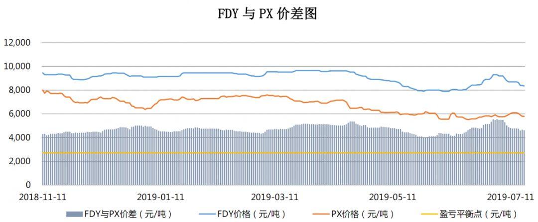 【钜鑫资本】20190718聚酯产业链价差跟踪