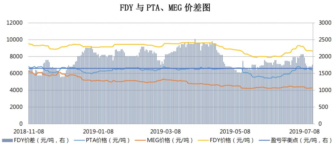 【钜鑫资本】20190715聚酯产业链价差跟踪