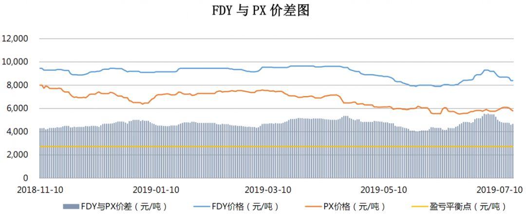 【钜鑫资本】20190717聚酯产业链价差跟踪
