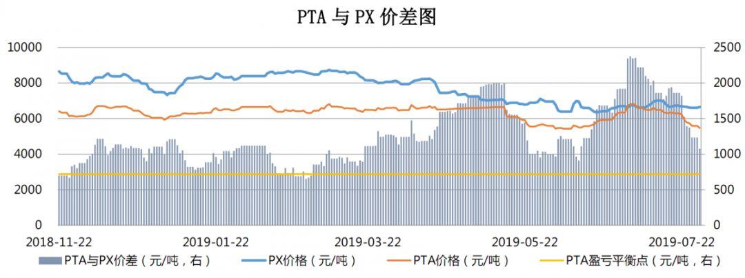 【钜鑫资本】20190729聚酯产业链价差跟踪