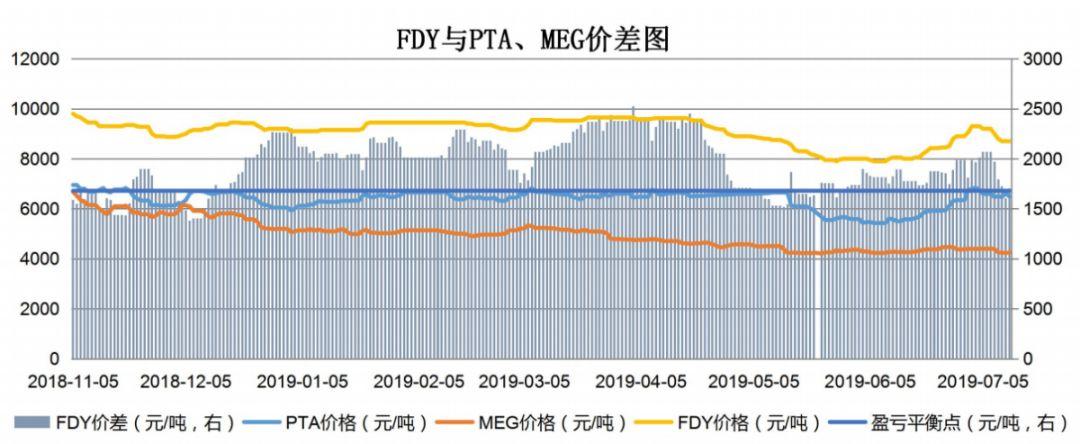 【钜鑫资本】20190712聚酯产业链价差跟踪