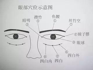 艾灸眼睛相关穴位与主治功能
