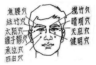 选择艾灸可治眼肿、面浮、黑眼圈