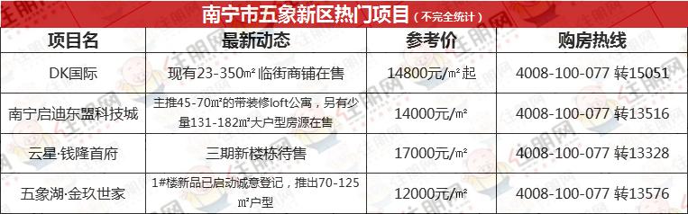 住朋网五象新区热门项目.png