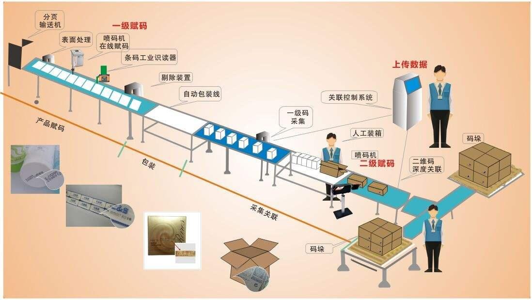 生产线流程图加读码器.jpg
