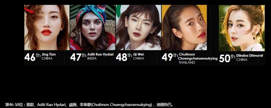 #娱讯#「亚洲最时尚脸孔」结果出炉倪妮打败迪丽热巴夺第一