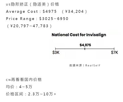 凭啥国内的隐形矫正比美国还贵? 第8张