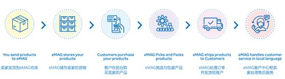 eMAG业务流程