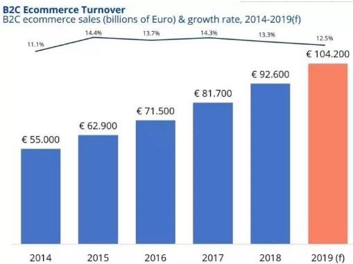 法国电商市场