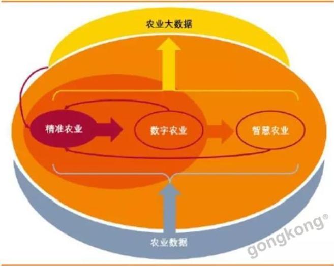 2传统农业和数字农业的核心因素对比.png
