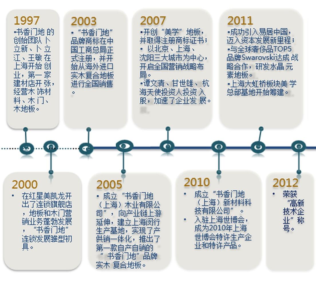 發展歷史1.jpg