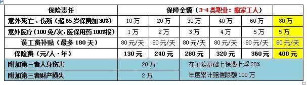 7、方案七 :搬家工人,扩展24小时责任(首次投保30人以上,不足30人保费上浮10%).jpg