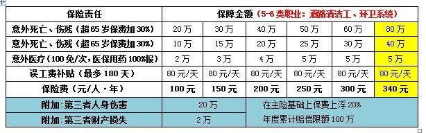 6、方案六:环卫系统方案,扩展24小时责任(100人起保,低于100人,5人以上保费30%).jpg