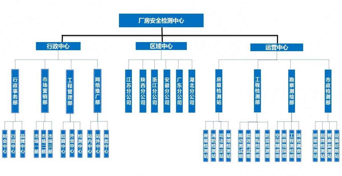 廠房安全檢測中心 - 組織結構