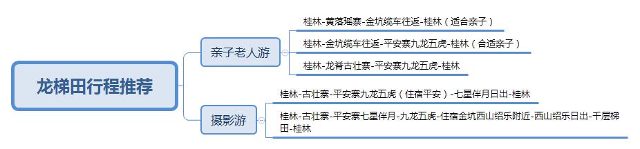 龙梯田行程推荐.png