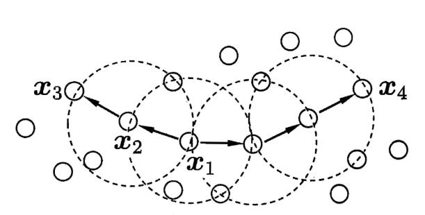 聚类——密度聚类DBSCAN  技术博客 9pgeGBkF_se53