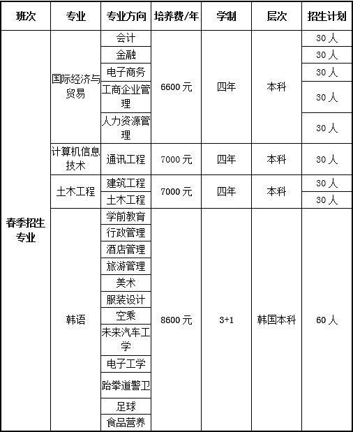 哈尔滨工程大学青岛职业教育招生专业学费招生计划