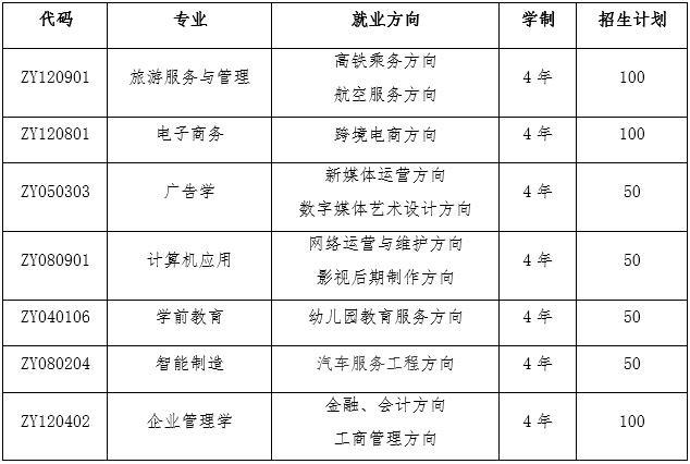 山东理工大学职业教育专业招生计划