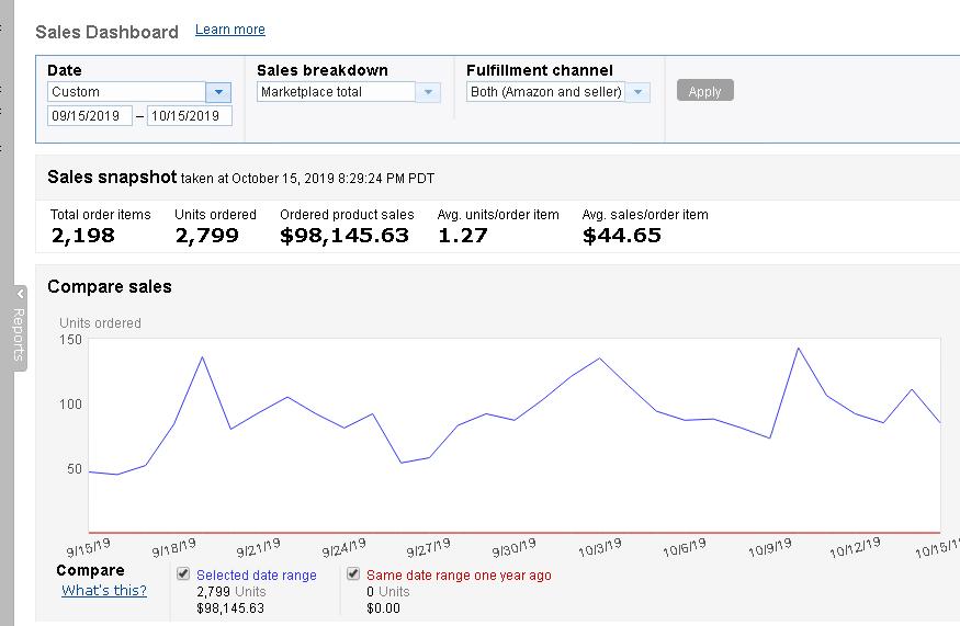 做亚马逊一个月挣十万怎么做到的,亚马逊跨境电商平台怎么做