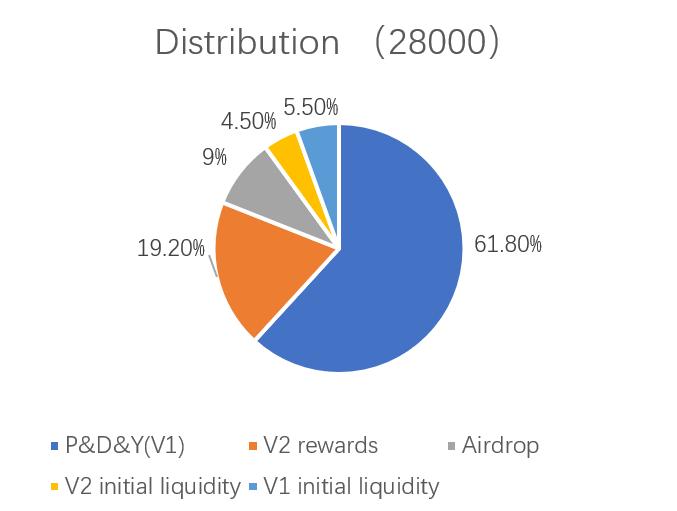 YZZ (Yield Zone.Z): the leader of financial lab.
