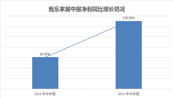 我乐家居中报预增高达130%两大关键业务稳健增长
